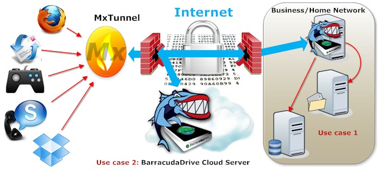 Tunnel ssl proxy